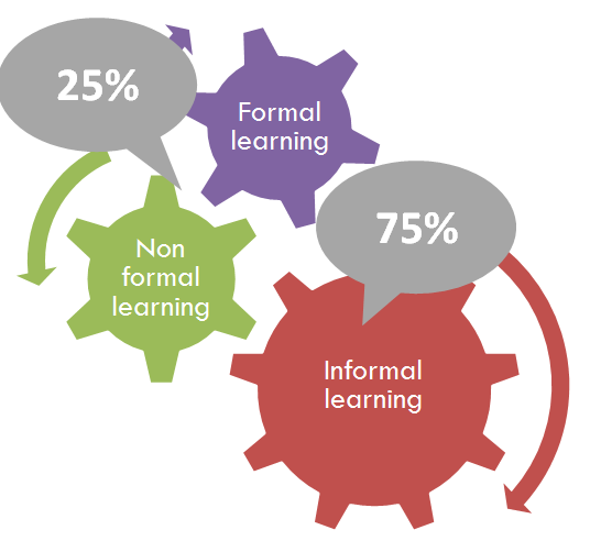 Informal Learning to optimize the development of human resources