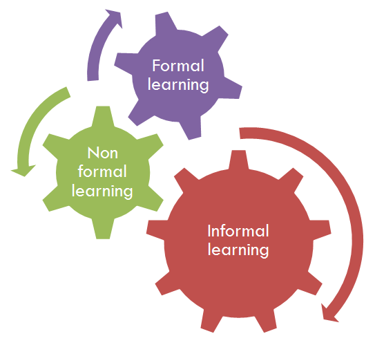 Using a Learning Management System for Informal Learning