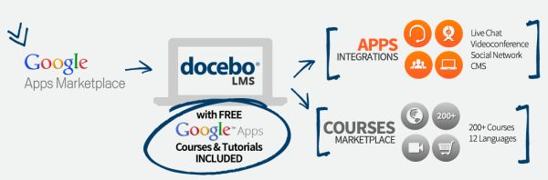 Docebo & Google Apps