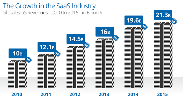 Growth of the SaaS Industry